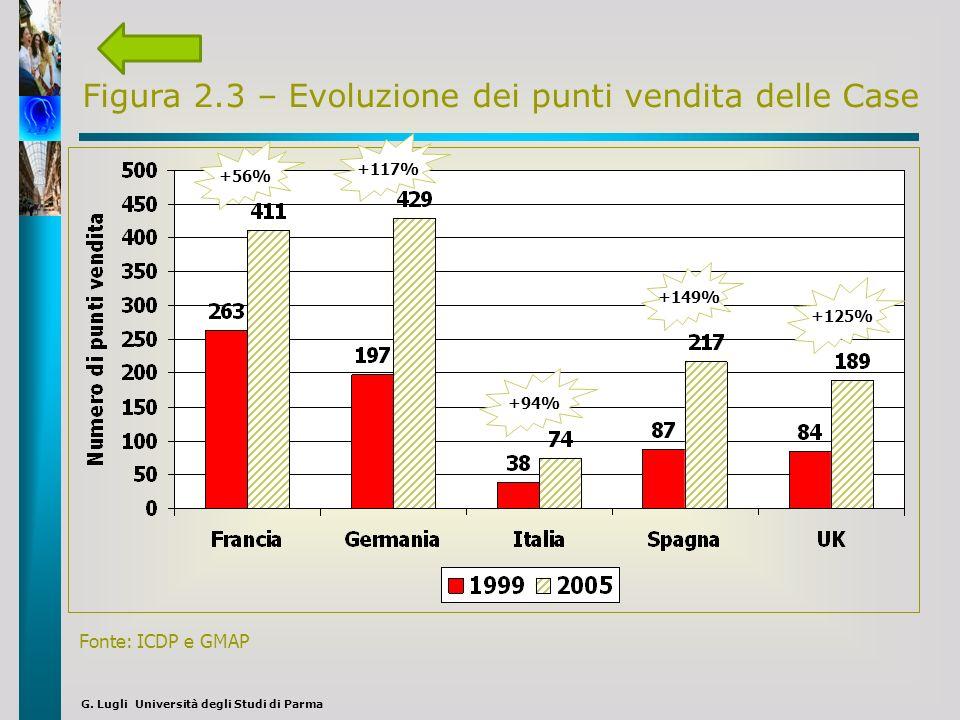 Figura 2.3 – Evoluzione dei punti vendita delle Case Fonte: ICDP e GMAP +56% +117% +94% +149% +125%