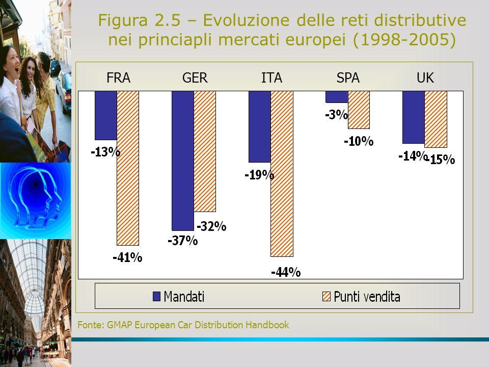 Figura 2.5 – Evoluzione delle reti distributive nei princiapli mercati europei (1998-2005) Fonte: GMAP European Car Distribution Handbook FRAGERITASPA