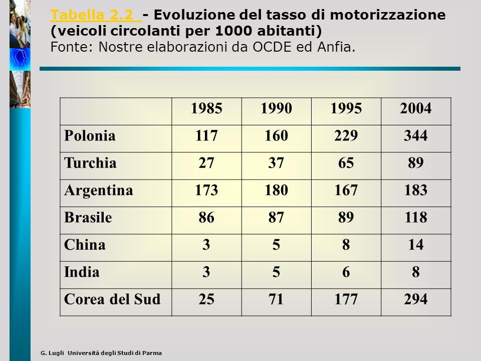 G. Lugli Università degli Studi di Parma 1985199019952004 Polonia117160229344 Turchia27376589 Argentina173180167183 Brasile868789118 China35814 India3