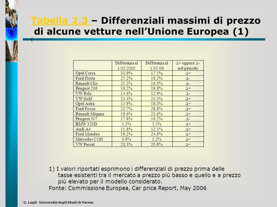 G. Lugli Università degli Studi di Parma Differenza al 1/05/2005 Differenza al 1/05/06 Δ+ oppure Δ- nel periodo Opel Corsa10.9%17.5% Δ+ Ford Fiesta25.