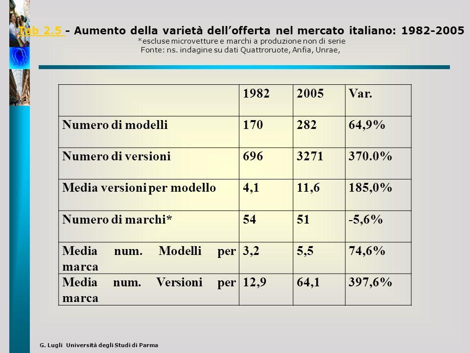 G. Lugli Università degli Studi di Parma 19822005Var. Numero di modelli17028264,9% Numero di versioni6963271370.0% Media versioni per modello4,111,618
