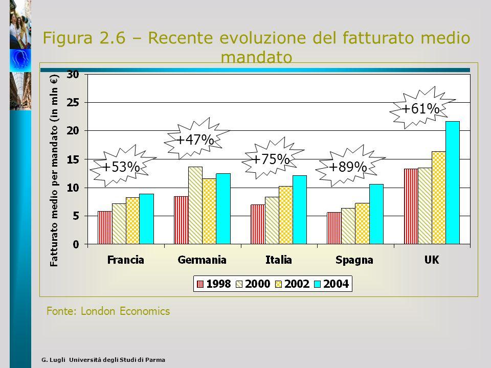 G. Lugli Università degli Studi di Parma Figura 2.6 – Recente evoluzione del fatturato medio mandato +53% +47% +75% +89% +61% Fonte: London Economics