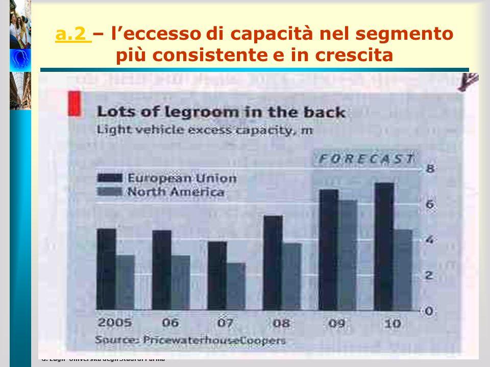 G. Lugli Università degli Studi di Parma a.2 a.2 – leccesso di capacità nel segmento più consistente e in crescita