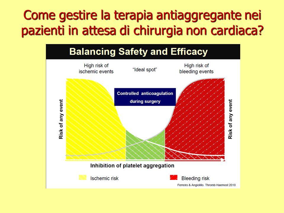 EVENTIISCHEMICI EVENTIEMORRAGICI Come gestire la terapia antiaggregante nei pazienti in attesa di chirurgia non cardiaca? Prevenzione PrimariaPrevenzi