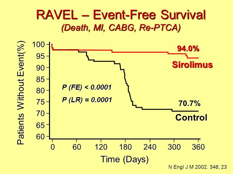 RAVEL – Event-Free Survival (Death, MI, CABG, Re-PTCA) 94.0% 70.7% P (FE) < 0.0001 P (LR) = 0.0001 60 65 70 75 80 85 90 95 100 60120180240300360 Patie