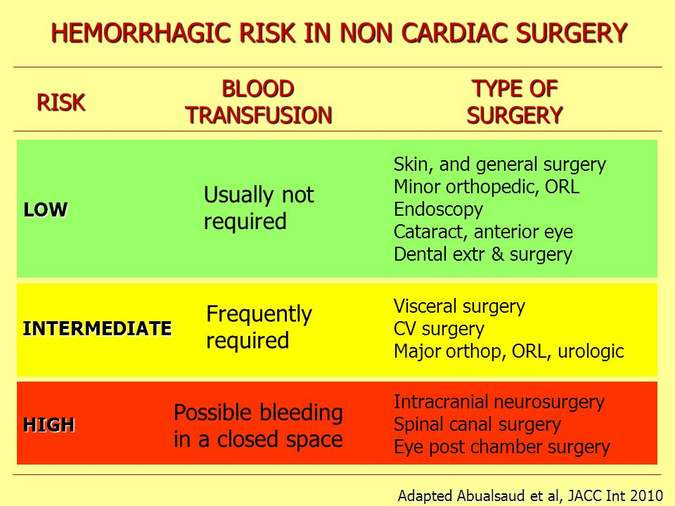 HEMORRHAGIC RISK IN NON CARDIAC SURGERY RISK BLOODTRANSFUSION TYPE OF SURGERY LOW INTERMEDIATE HIGH Usually not required Frequently required Possible
