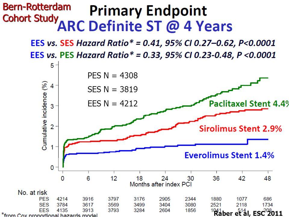Raber et al, ESC 2011 Bern-Rotterdam Cohort Study EES N = 4212 PES N = 4308 SES N = 3819
