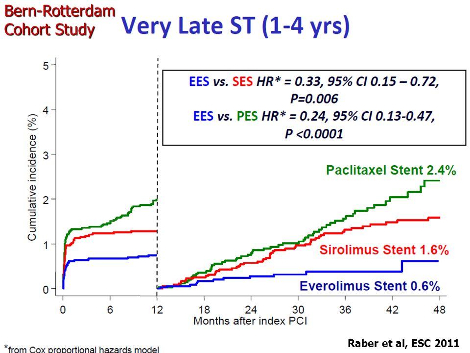 Raber et al, ESC 2011 Bern-Rotterdam Cohort Study