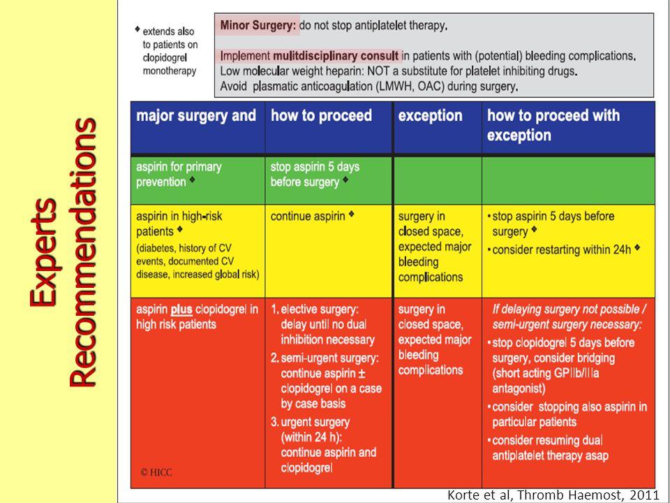 ExpertsRecommendations Korte et al, Thromb Haemost, 2011