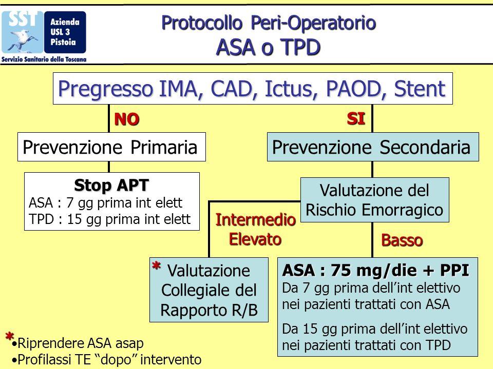 Prevenzione SecondariaPrevenzione Primaria Valutazione del Rischio Emorragico Valutazione Collegiale del Rapporto R/B Stop APT ASA : 7 gg prima int el