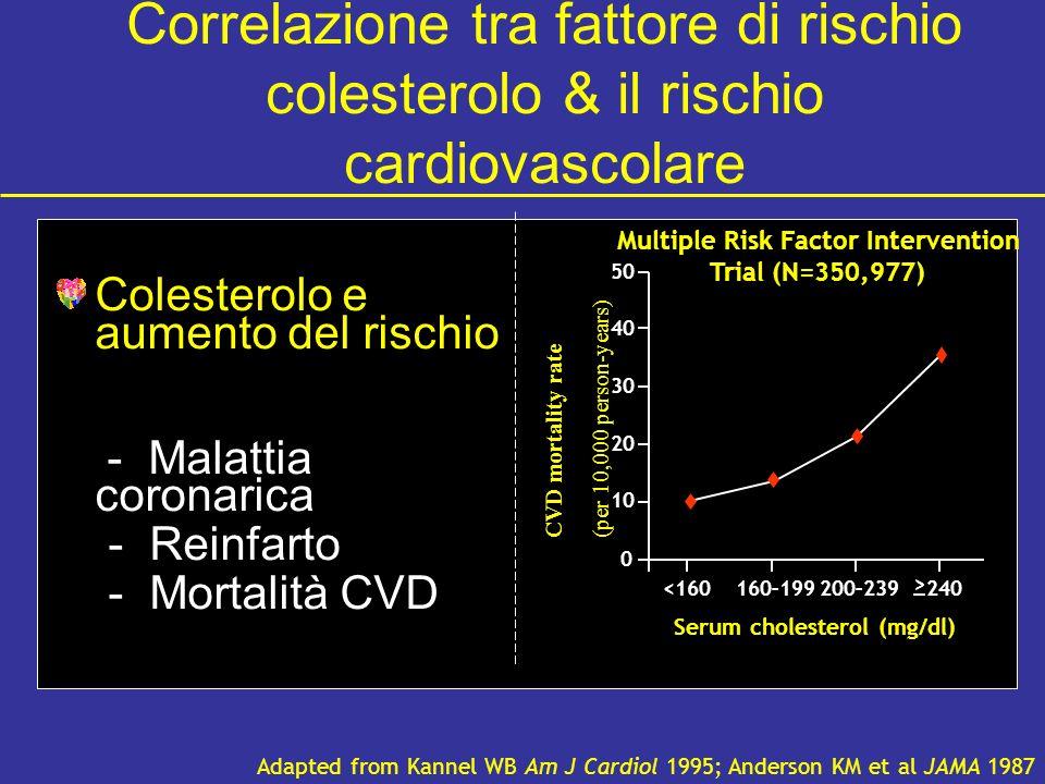 Correlazione tra fattore di rischio colesterolo & il rischio cardiovascolare Colesterolo e aumento del rischio - Malattia coronarica - Reinfarto - Mortalità CVD Adapted from Kannel WB Am J Cardiol 1995; Anderson KM et al JAMA 1987 0 10 20 30 40 50 <160160–199200–239240 CVD mortality rate (per 10,000 person-years) Multiple Risk Factor Intervention Trial (N=350,977) Serum cholesterol (mg/dl) >