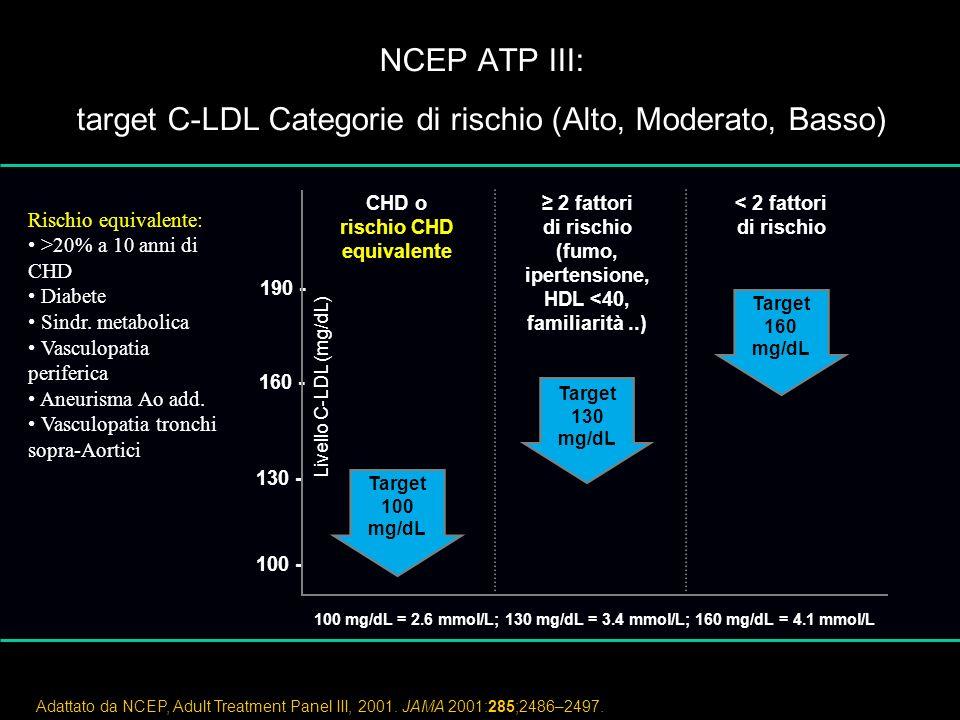 NCEP ATP III: target C-LDL Categorie di rischio (Alto, Moderato, Basso) Adattato da NCEP, Adult Treatment Panel III, 2001.