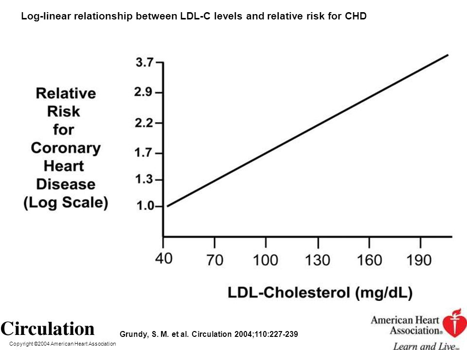 Copyright ©2004 American Heart Association Grundy, S. M. et al. Circulation 2004;110:227-239 Log-linear relationship between LDL-C levels and relative