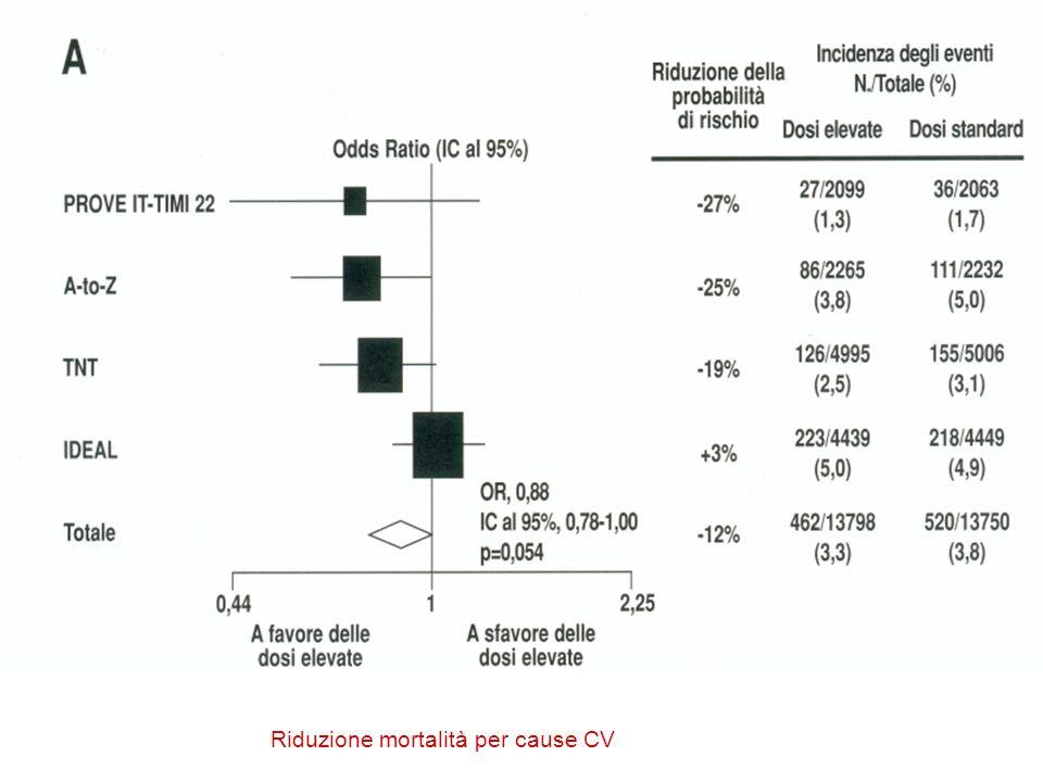 Riduzione mortalità per cause CV