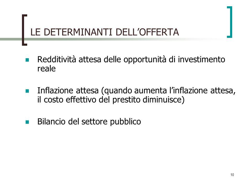 10 LE DETERMINANTI DELLOFFERTA Redditività attesa delle opportunità di investimento reale Inflazione attesa (quando aumenta linflazione attesa, il costo effettivo del prestito diminuisce) Bilancio del settore pubblico