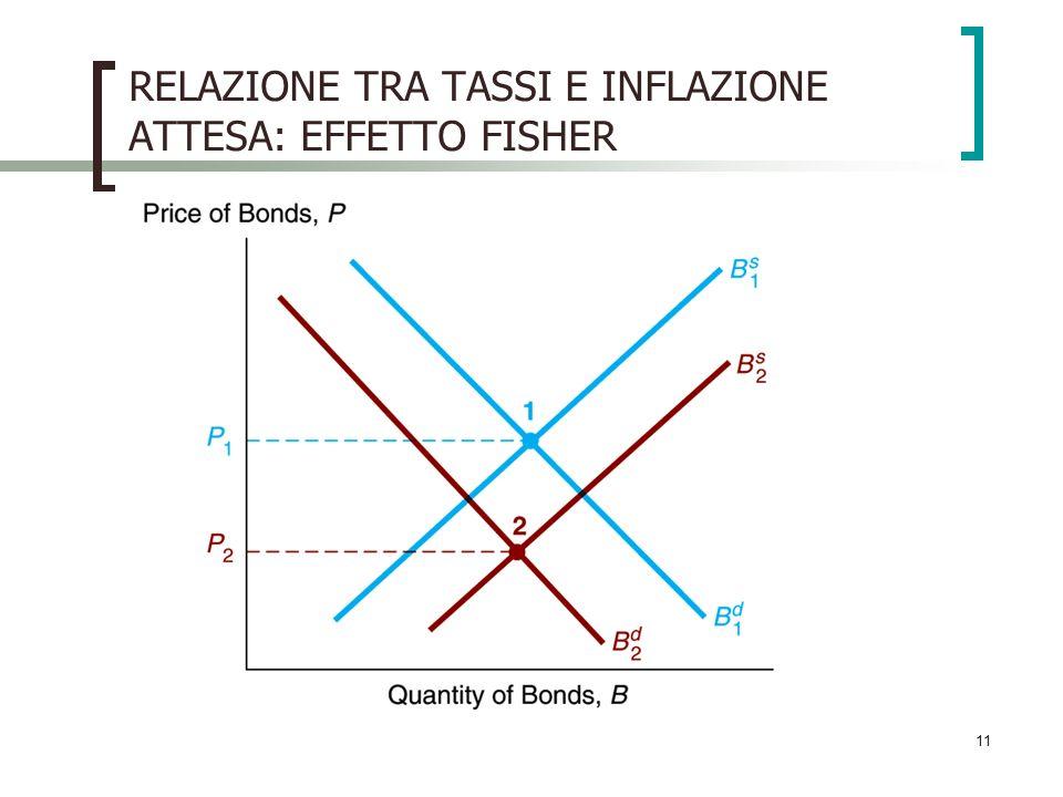 11 RELAZIONE TRA TASSI E INFLAZIONE ATTESA: EFFETTO FISHER