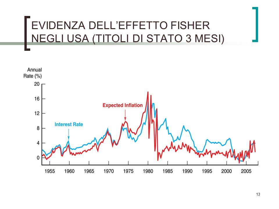 EVIDENZA DELLEFFETTO FISHER NEGLI USA (TITOLI DI STATO 3 MESI) 13