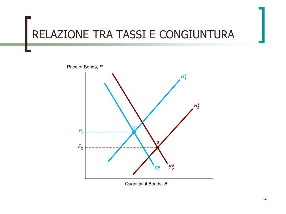 RELAZIONE TRA TASSI E CONGIUNTURA 14