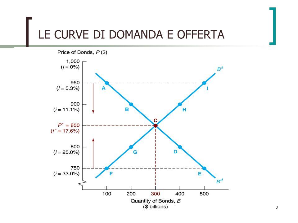 3 LE CURVE DI DOMANDA E OFFERTA