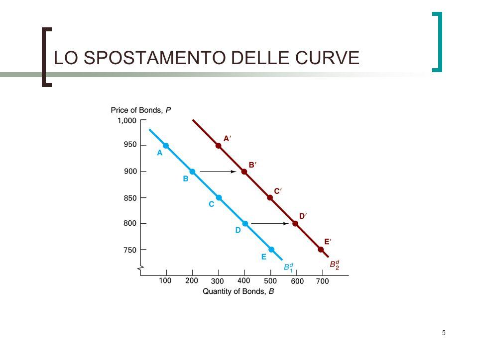 LO SPOSTAMENTO DELLE CURVE 5