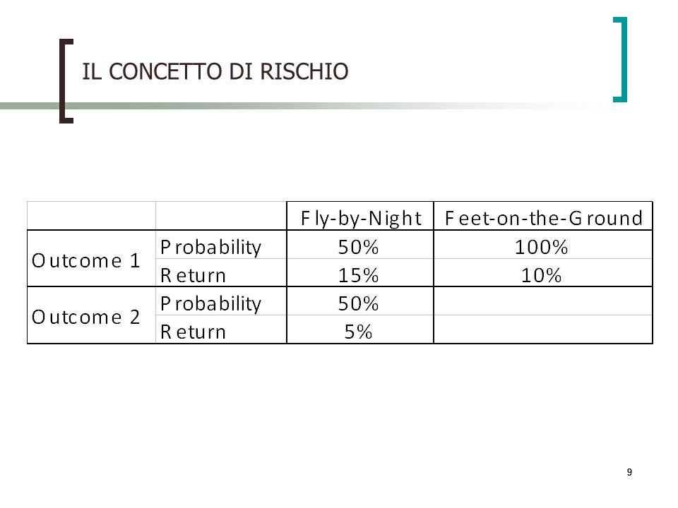 999 IL CONCETTO DI RISCHIO