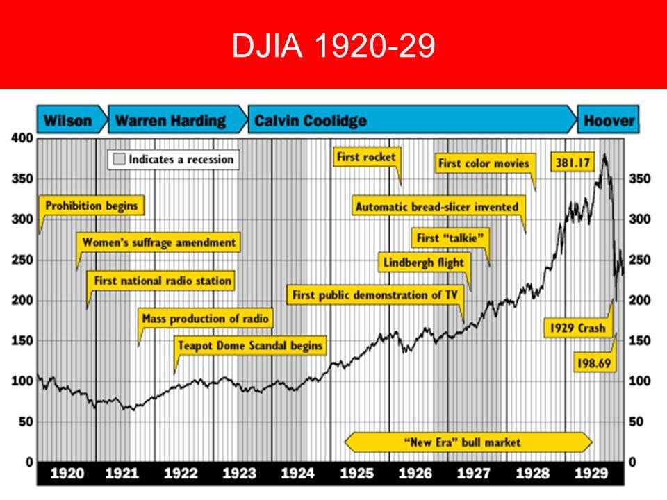 DJIA 1920-29
