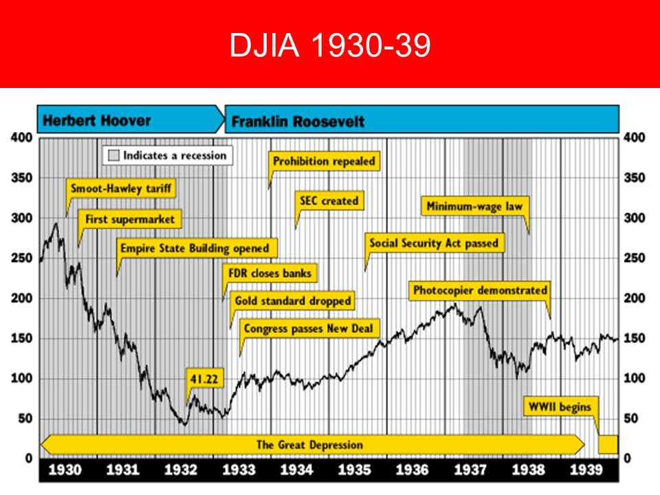DJIA 1930-39