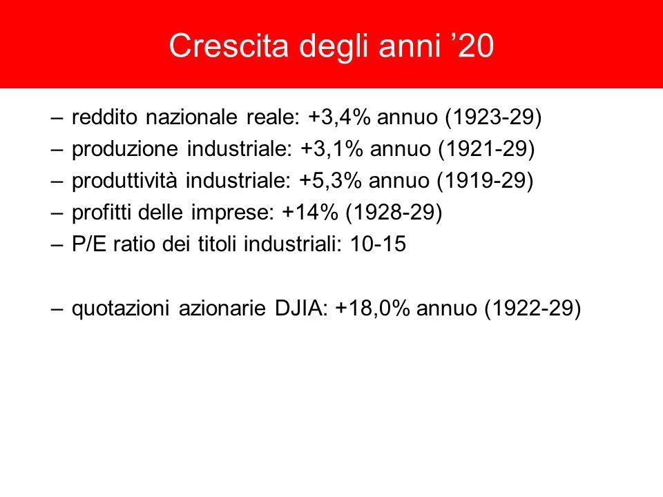 Crescita degli anni 20 –reddito nazionale reale: +3,4% annuo (1923-29) –produzione industriale: +3,1% annuo (1921-29) –produttività industriale: +5,3% annuo (1919-29) –profitti delle imprese: +14% (1928-29) –P/E ratio dei titoli industriali: 10-15 –quotazioni azionarie DJIA: +18,0% annuo (1922-29)