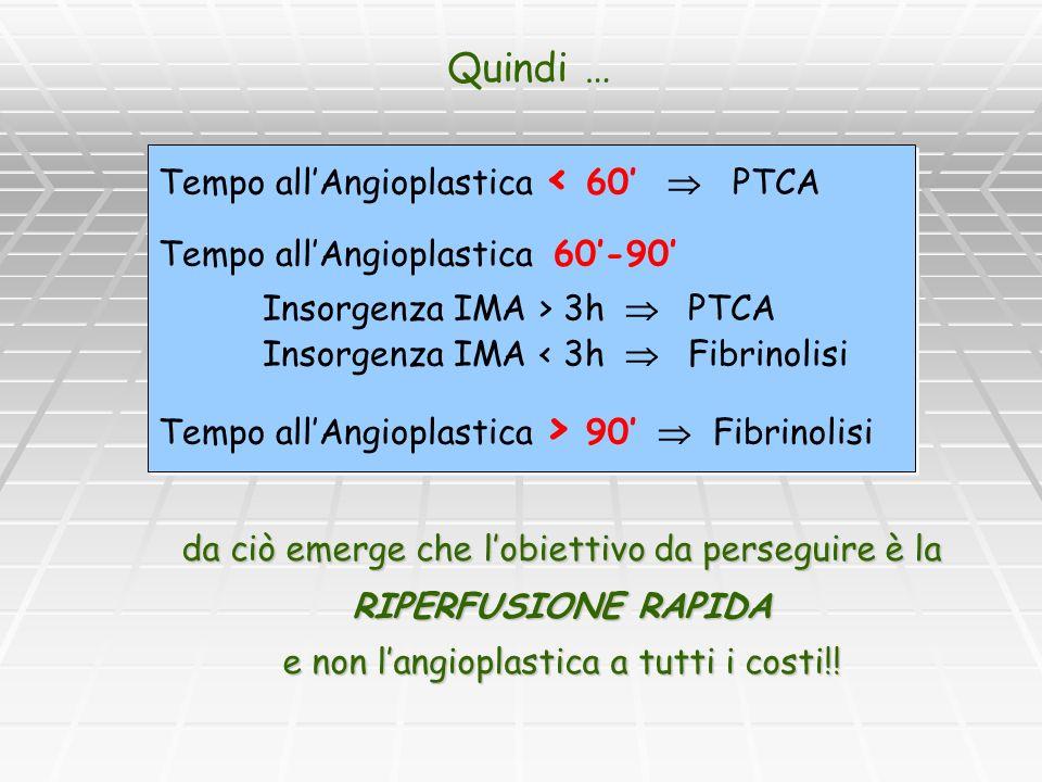 Tempo allAngioplastica < 60 PTCA Tempo allAngioplastica 60-90 Insorgenza IMA > 3h PTCA Insorgenza IMA < 3h Fibrinolisi Tempo allAngioplastica > 90 Fib
