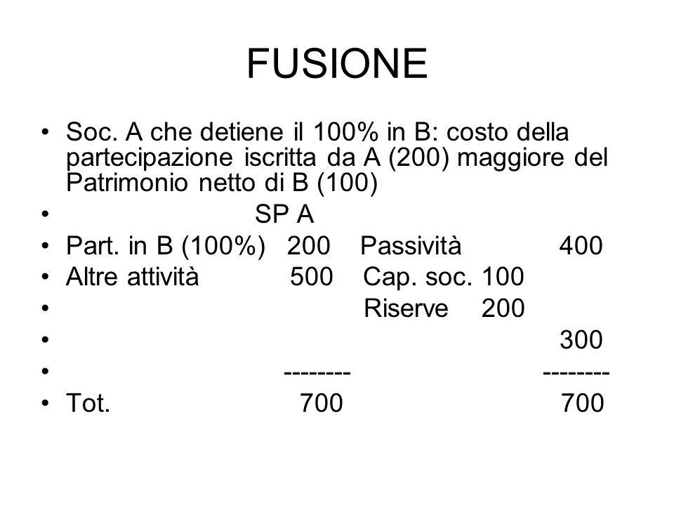 FUSIONE Soc.
