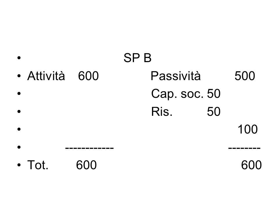 SP B Attività 600 Passività 500 Cap. soc. 50 Ris. 50 100 ------------ -------- Tot. 600 600