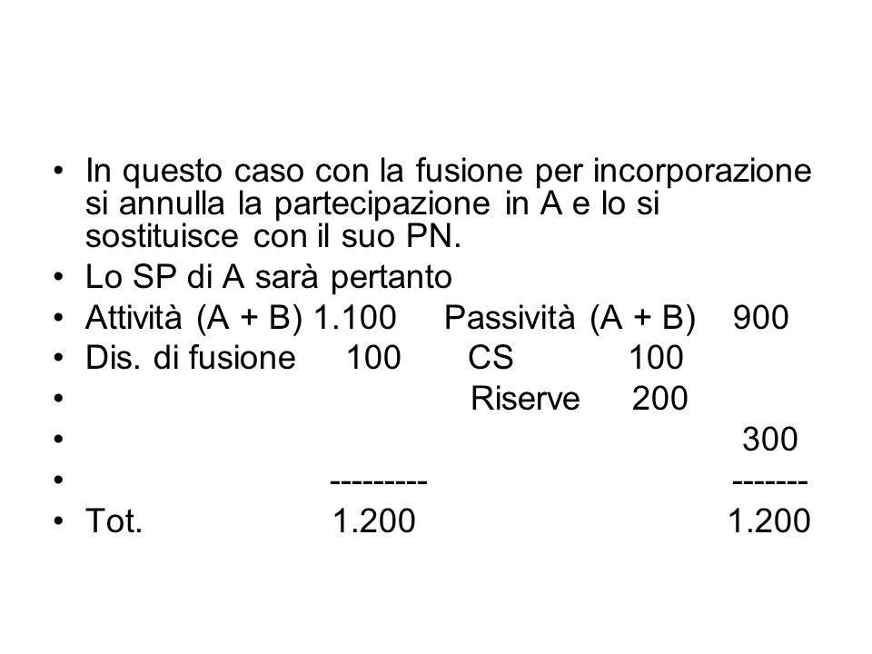 In questo caso con la fusione per incorporazione si annulla la partecipazione in A e lo si sostituisce con il suo PN.