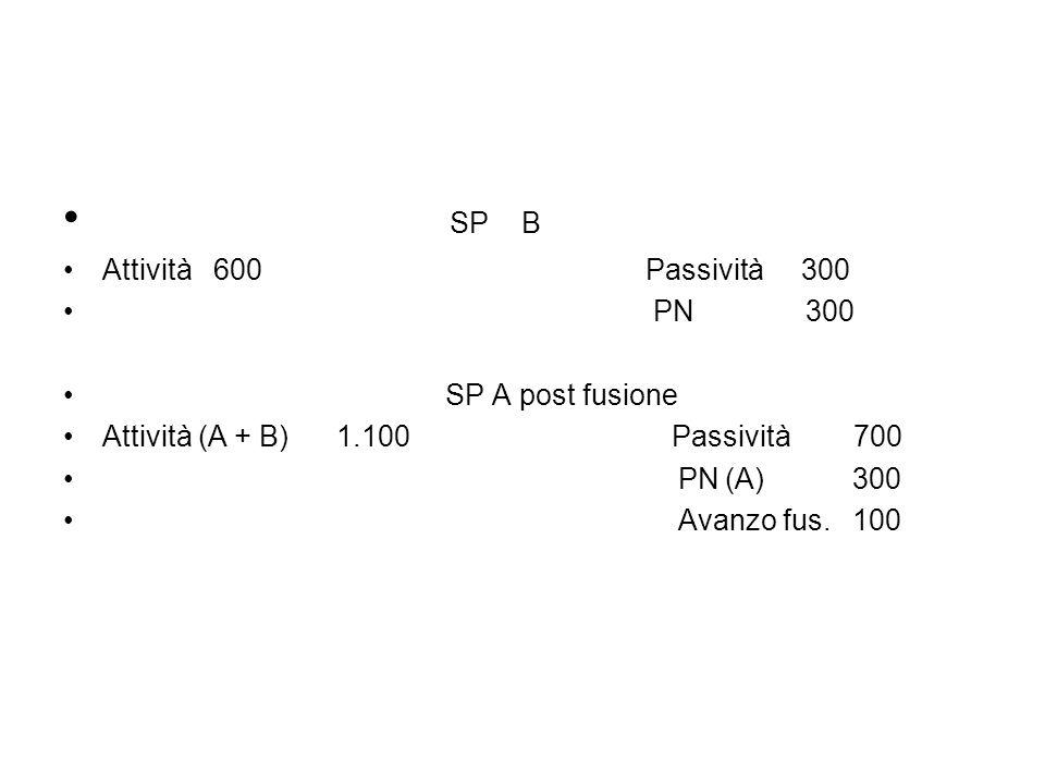 SP B Attività 600 Passività 300 PN 300 SP A post fusione Attività (A + B) 1.100 Passività 700 PN (A) 300 Avanzo fus.