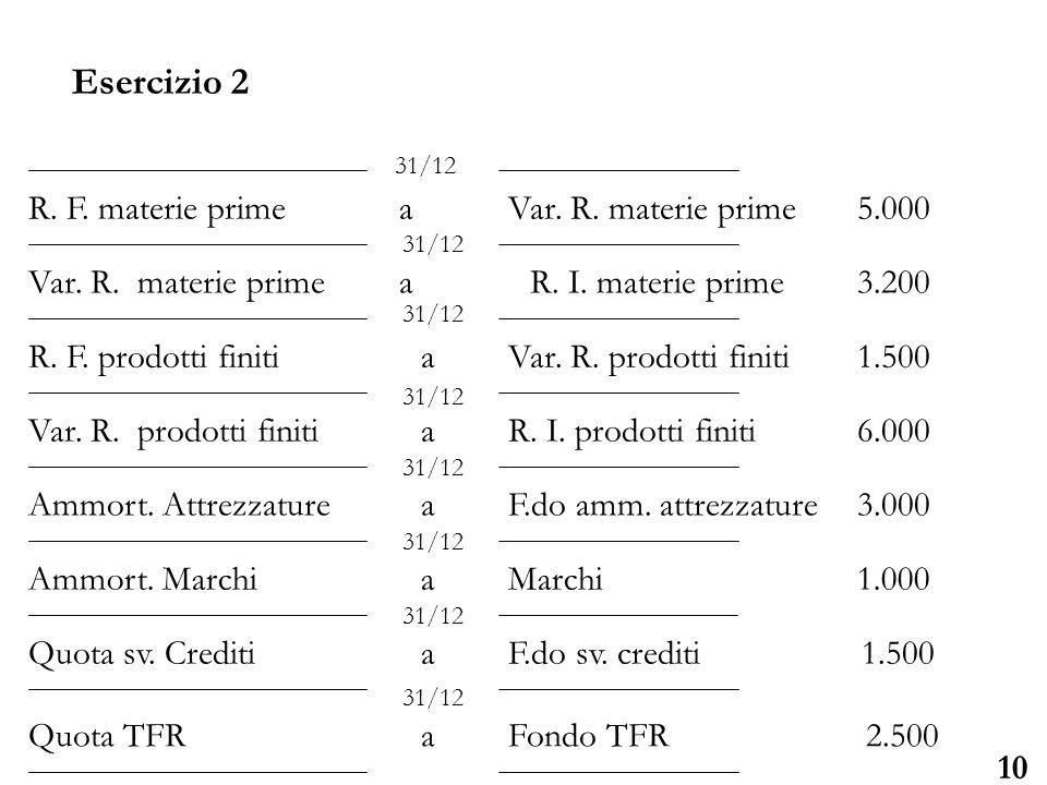 Università degli Studi di Parma 10 R. F. materie primea Var. R. materie prime5.000 Var. R. materie prime a R. I. materie prime3.200 R. F. prodotti fin