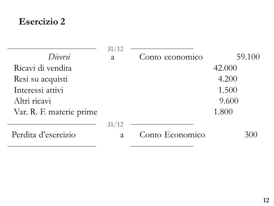 Università degli Studi di Parma 12 DiversiaConto economico 59.100 Ricavi di vendita42.000 Resi su acquisti 4.200 Interessi attivi 1.500 Altri ricavi 9