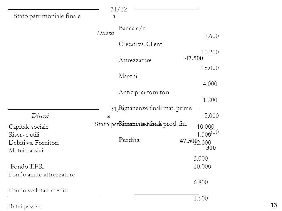 Università degli Studi di Parma 13 Banca c/c 7.600 Crediti vs. Clienti 10.200 Attrezzature 18.000 Marchi 4.000 Anticipi ai fornitori 1.200 Rimanenze f