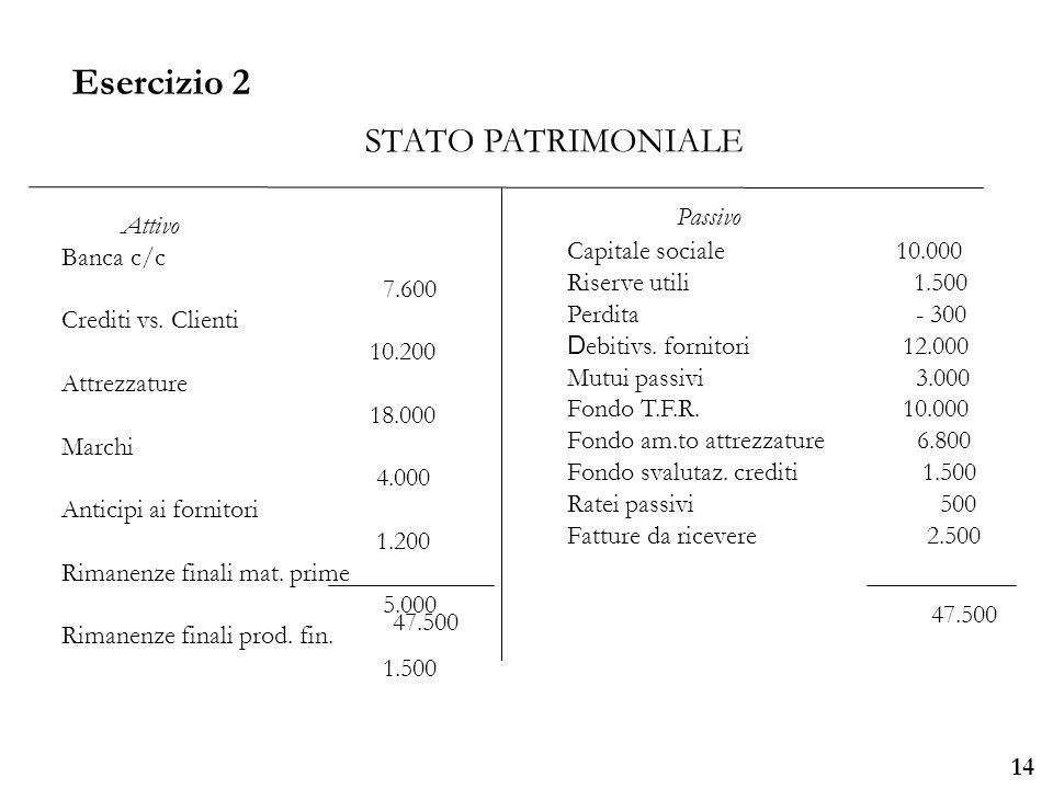 Università degli Studi di Parma 14 Attivo Banca c/c 7.600 Crediti vs. Clienti 10.200 Attrezzature 18.000 Marchi 4.000 Anticipi ai fornitori 1.200 Rima