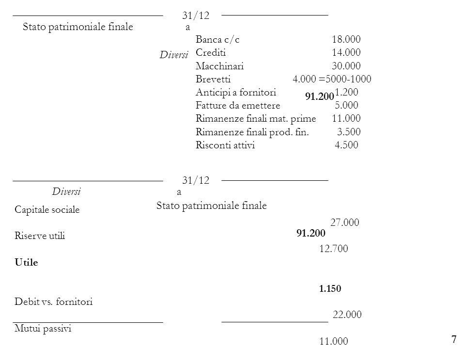 Università degli Studi di Parma 7 Banca c/c 18.000 Crediti14.000 Macchinari 30.000 Brevetti 4.000 =5000-1000 Anticipi a fornitori 1.200 Fatture da eme