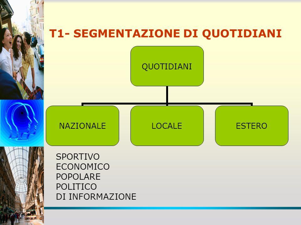 T1- SEGMENTAZIONE DI QUOTIDIANI QUOTIDIANI NAZIONALELOCALEESTERO SPORTIVO ECONOMICO POPOLARE POLITICO DI INFORMAZIONE