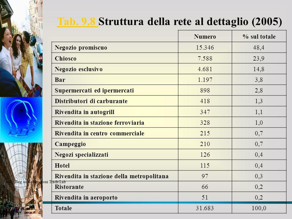 Tab. 9.8 Tab. 9.8 Struttura della rete al dettaglio (2005) Numero% sul totale Negozio promiscuo15.34648,4 Chiosco7.58823,9 Negozio esclusivo4.68114,8