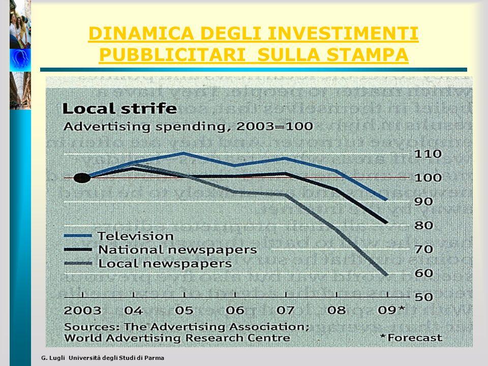 G. Lugli Università degli Studi di Parma DINAMICA DEGLI INVESTIMENTI PUBBLICITARI SULLA STAMPA