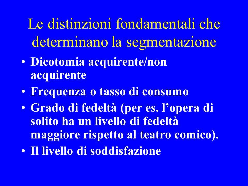 Le distinzioni fondamentali che determinano la segmentazione Dicotomia acquirente/non acquirente Frequenza o tasso di consumo Grado di fedeltà (per es