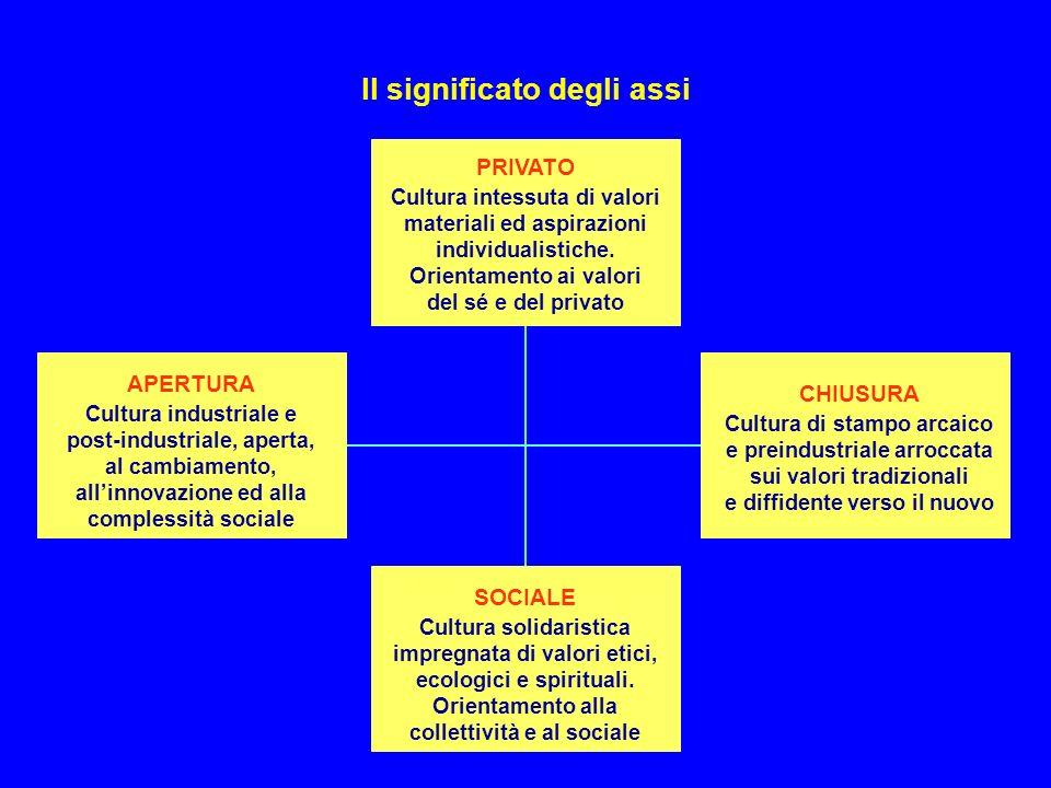 MAPPA DELLA SOCIETÀ ITALIANA Il significato degli assi APERTURA Cultura industriale e post-industriale, aperta, al cambiamento, allinnovazione ed alla