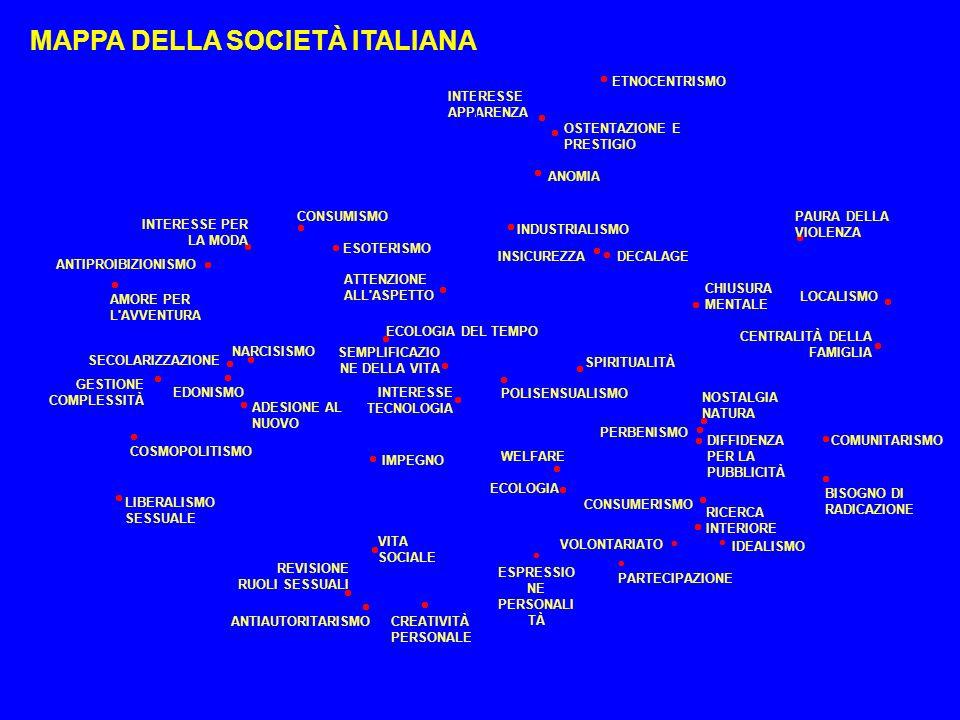 MAPPA DELLA SOCIETÀ ITALIANA ETNOCENTRISMO PAURA DELLA VIOLENZA CHIUSURA MENTALE CENTRALITÀ DELLA FAMIGLIA LOCALISMO DECALAGE INSICUREZZA INDUSTRIALIS