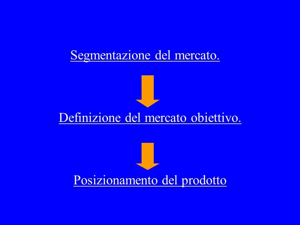 Segmentazione del mercato. Definizione del mercato obiettivo. Posizionamento del prodotto