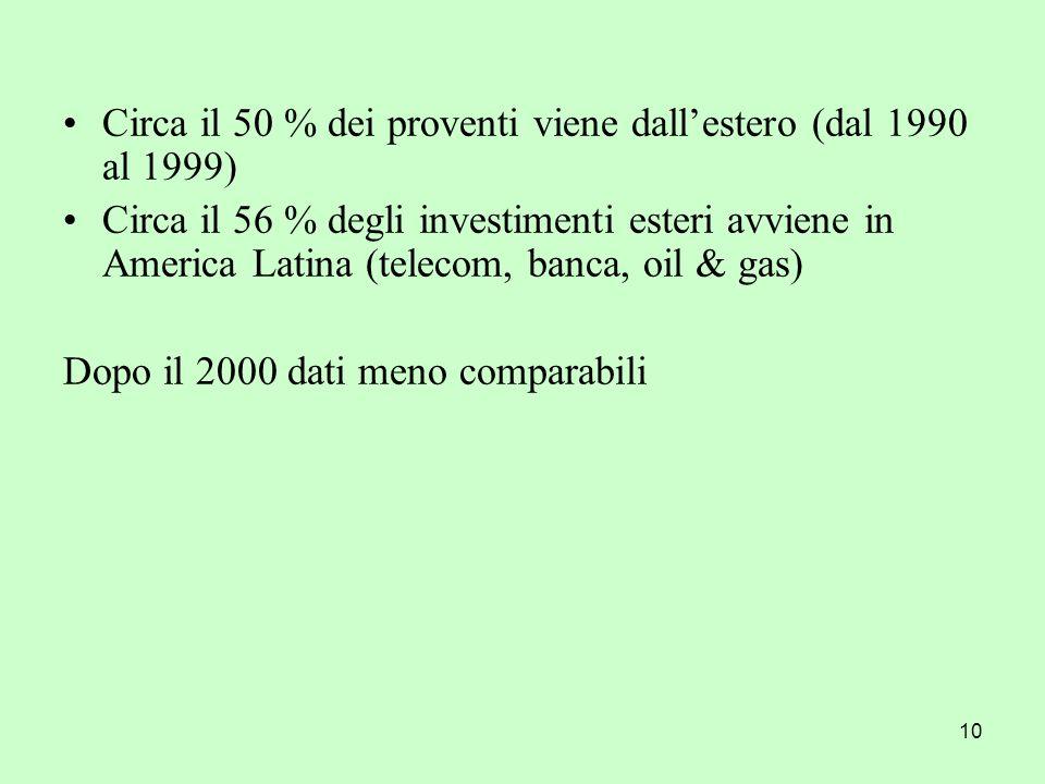 10 Circa il 50 % dei proventi viene dallestero (dal 1990 al 1999) Circa il 56 % degli investimenti esteri avviene in America Latina (telecom, banca, o