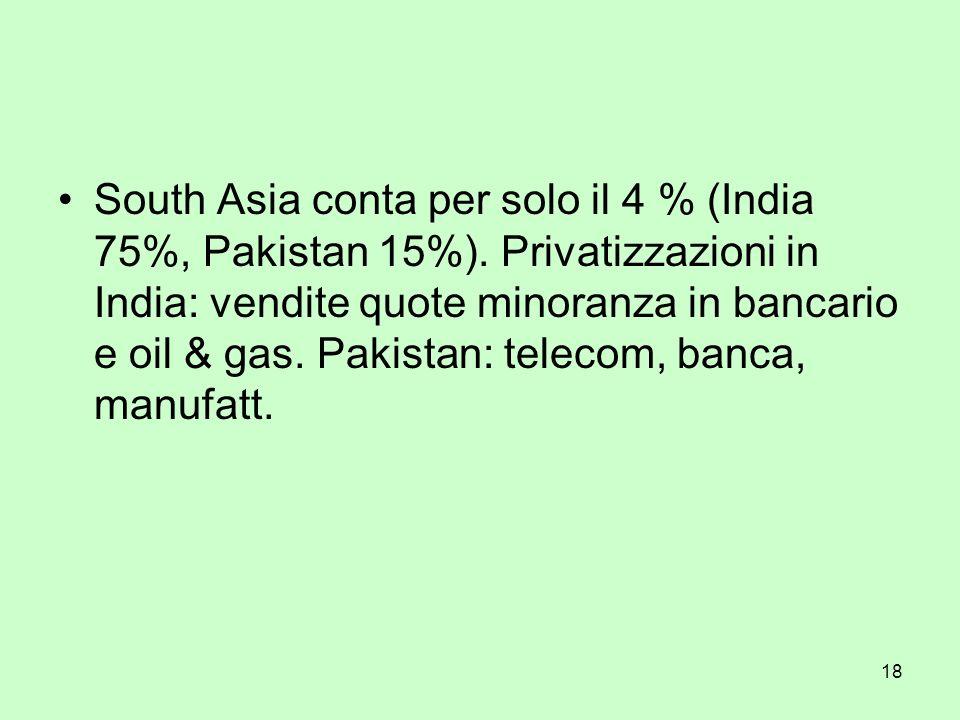 18 South Asia conta per solo il 4 % (India 75%, Pakistan 15%). Privatizzazioni in India: vendite quote minoranza in bancario e oil & gas. Pakistan: te