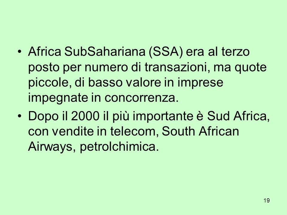 19 Africa SubSahariana (SSA) era al terzo posto per numero di transazioni, ma quote piccole, di basso valore in imprese impegnate in concorrenza. Dopo