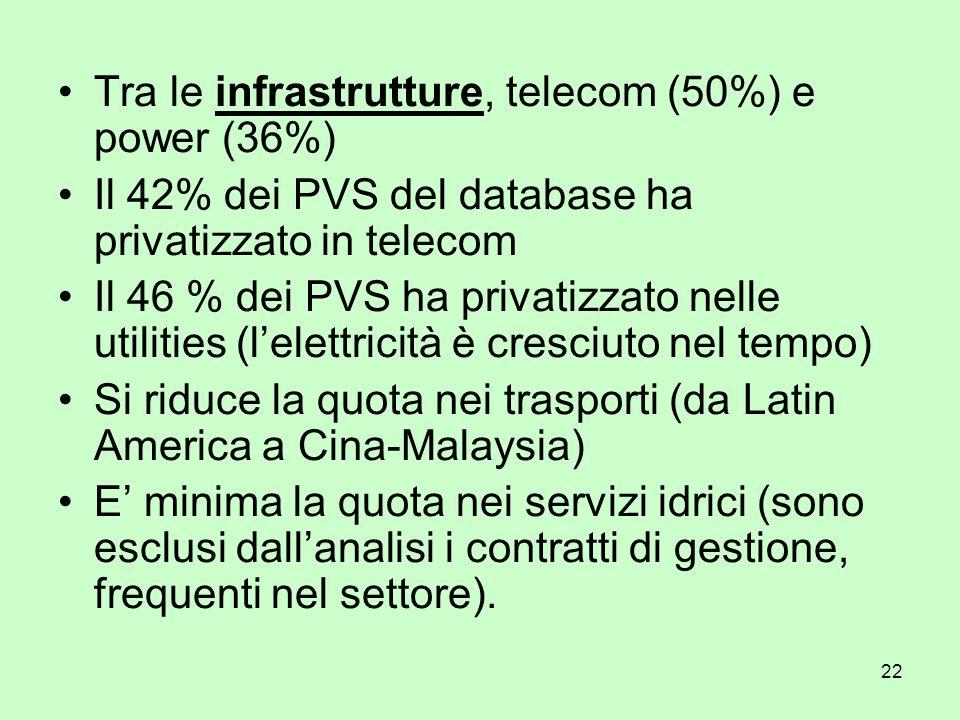 22 Tra le infrastrutture, telecom (50%) e power (36%) Il 42% dei PVS del database ha privatizzato in telecom Il 46 % dei PVS ha privatizzato nelle uti