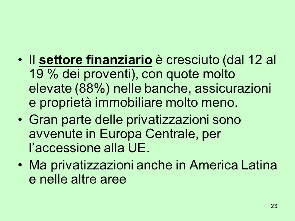 23 Il settore finanziario è cresciuto (dal 12 al 19 % dei proventi), con quote molto elevate (88%) nelle banche, assicurazioni e proprietà immobiliare